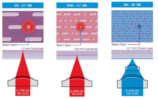 blu-ray-disk-tehnologiya