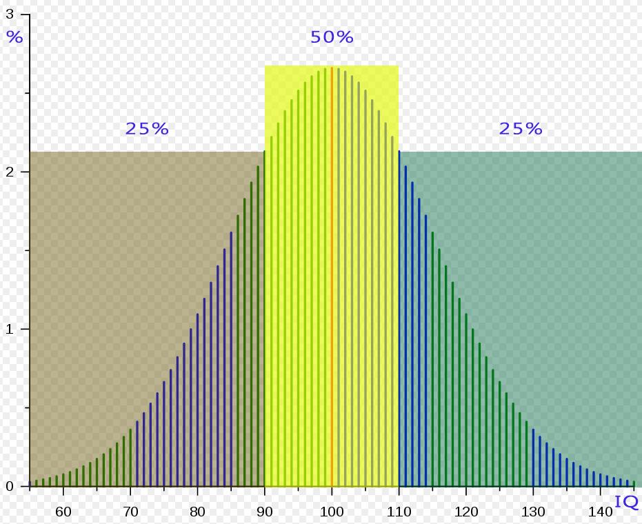 Нормальное распределение людей по коэффициенту интеллекта IQ
