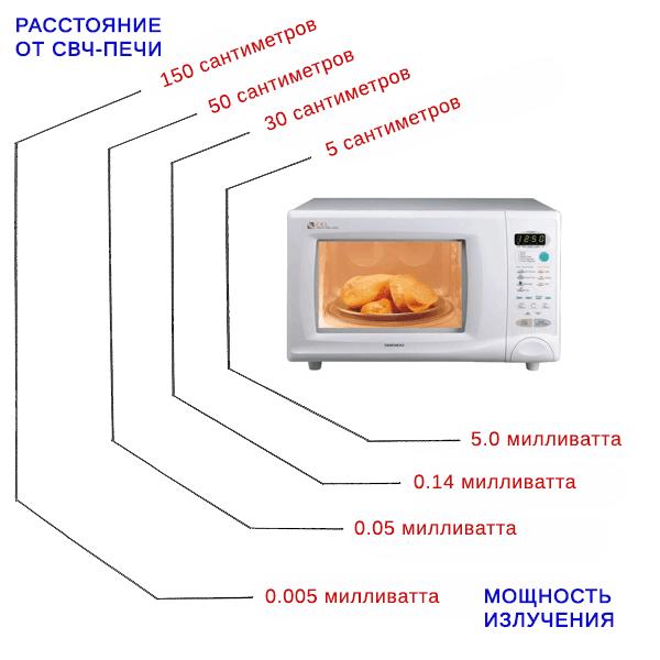 Мощность излучения микроволновки