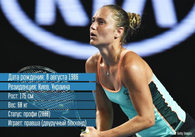 Катерина Бондаренко - украинская теннисистка