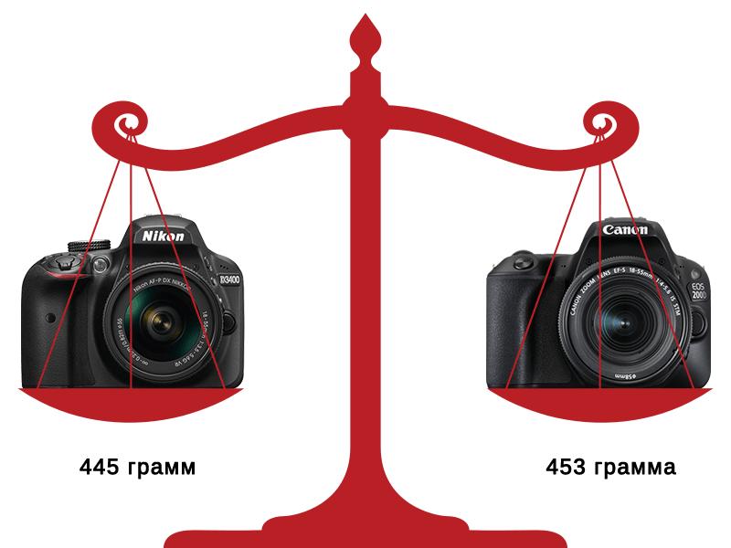 Nikon D3400 VS Canon EOS 200D