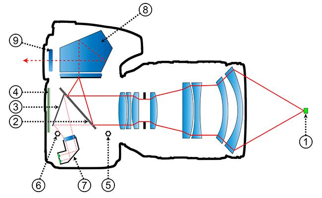 Схема цифровой зеркальной фотокамеры